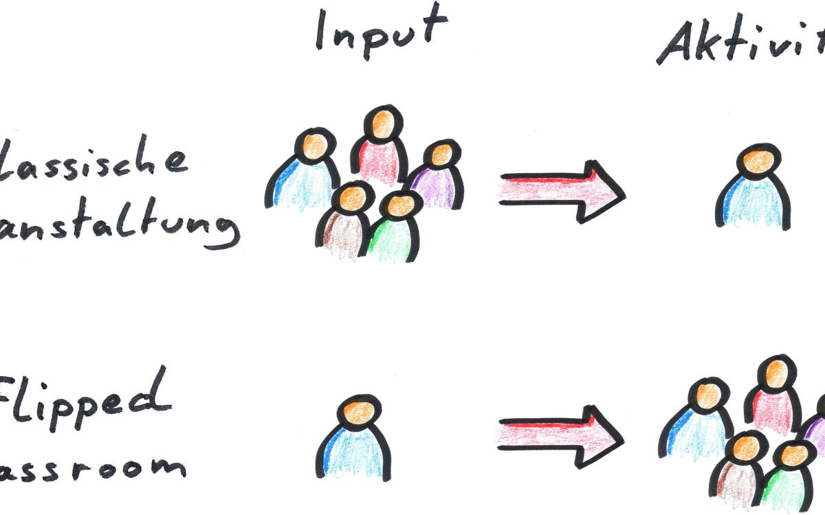 Flipped Classroom – Frontalunterricht Zuhause, Gruppenarbeit im Präsenzunterricht