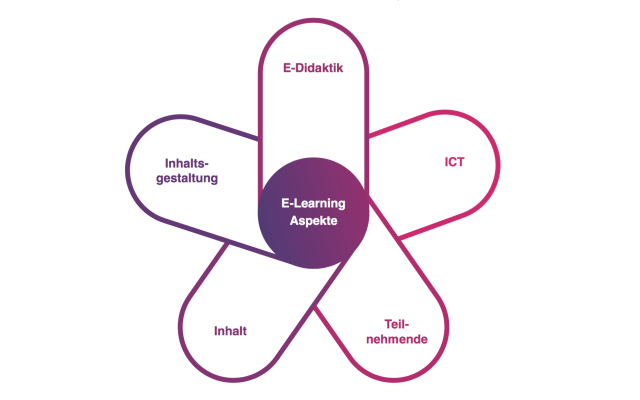 ZHdK E-Learning | Status Quo