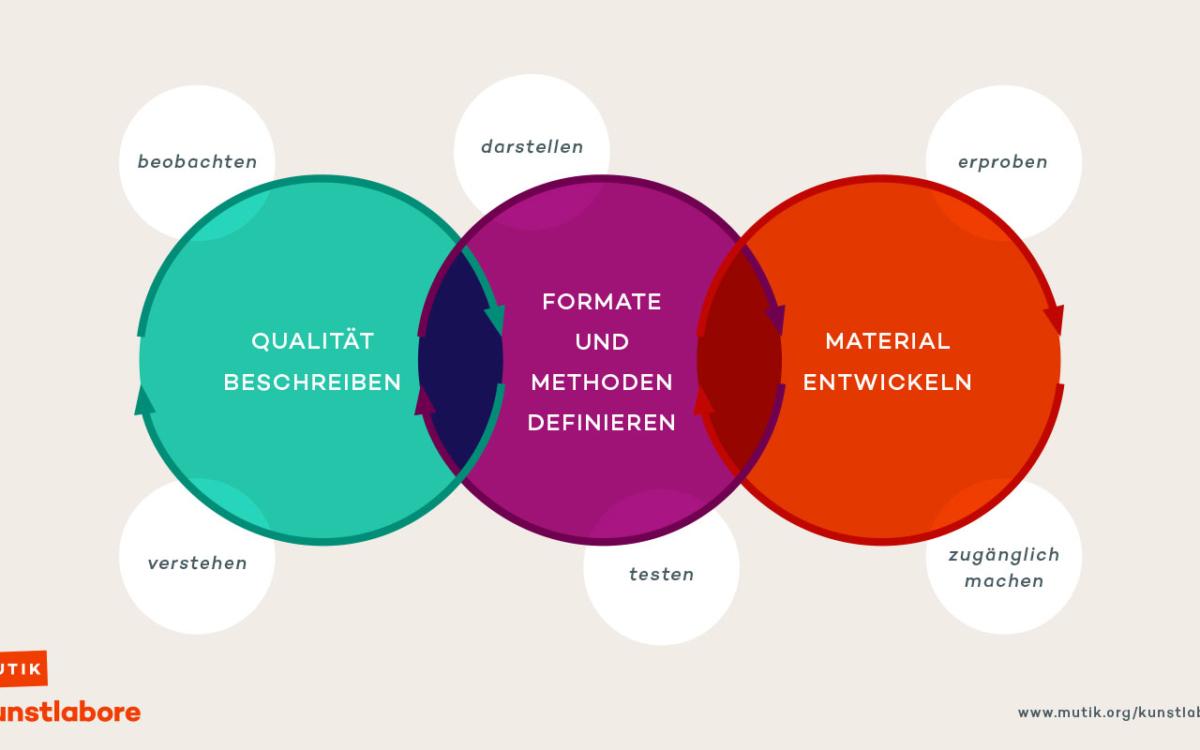 Kunstlabore –Qualität beschreiben, Formate & Methoden definieren, Material entwickeln